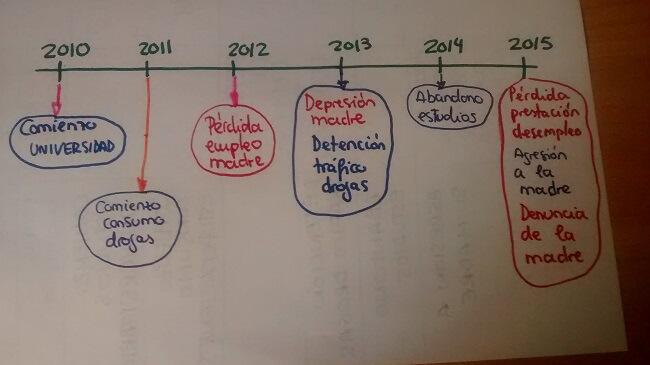 Trabajo social práctico (III): El Cronograma